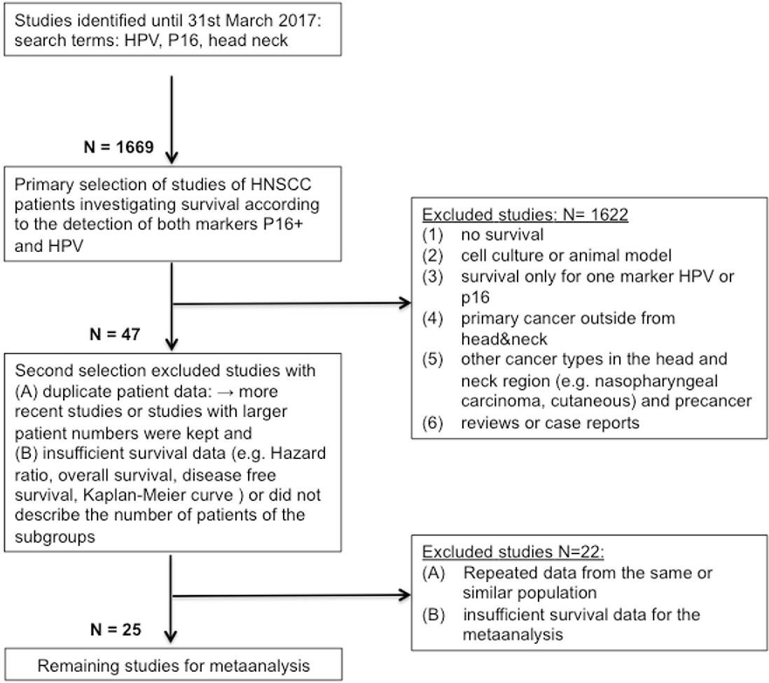 Meta analysis: HPV and p16 pattern determines survival in