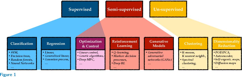 PDF] Machine Learning for Fluid Mechanics - Semantic Scholar