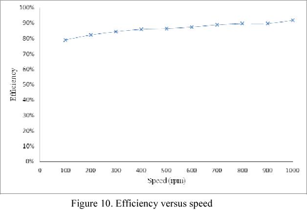 Sizing equation and Finite Element Analysis optimum design