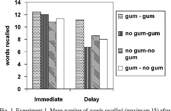Chewing gum can produce context-dependent effects upon