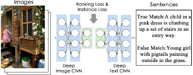 PDF] Dual-Path Convolutional Image-Text Embedding - Semantic