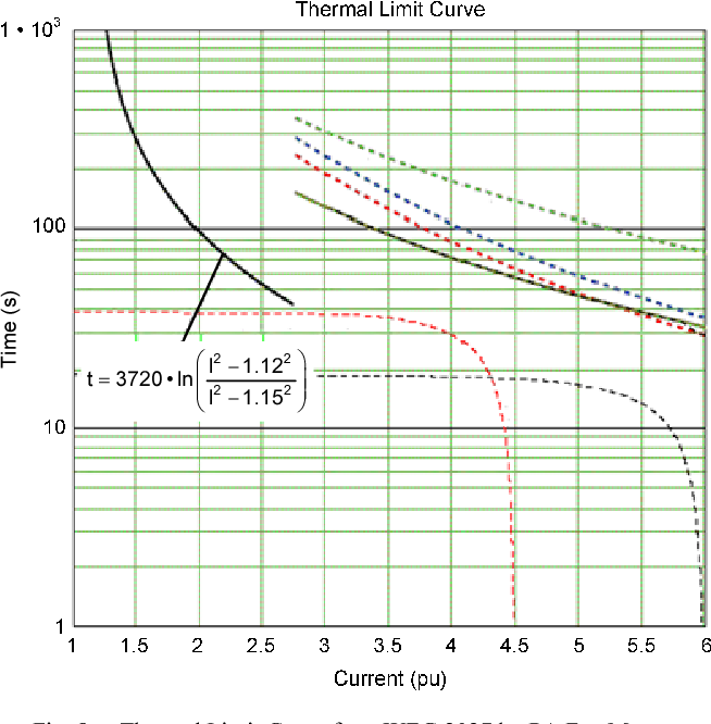 Figure 8 from Stator thermal time constant - Semantic Scholar