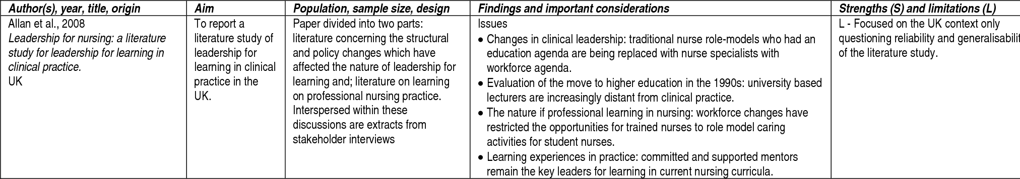 Characteristics of leadership that influence clinical