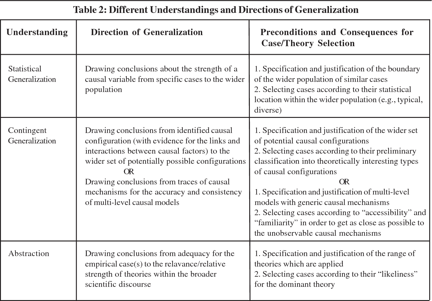 Table 2 from Co-Variation and Causal Process Tracing
