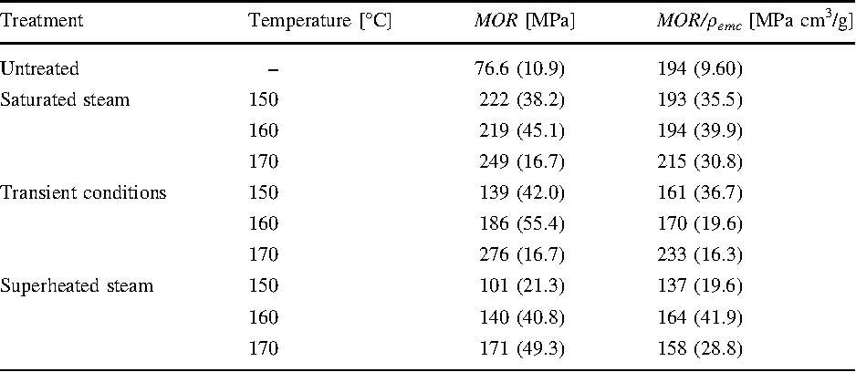 Table 4 From Compression Of Wood Under Saturated Steam