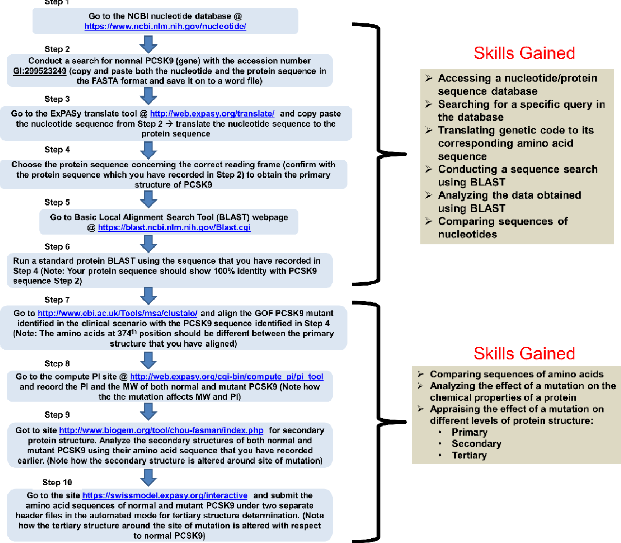 Figure 2 from Blending Gagne's Instructional Model with