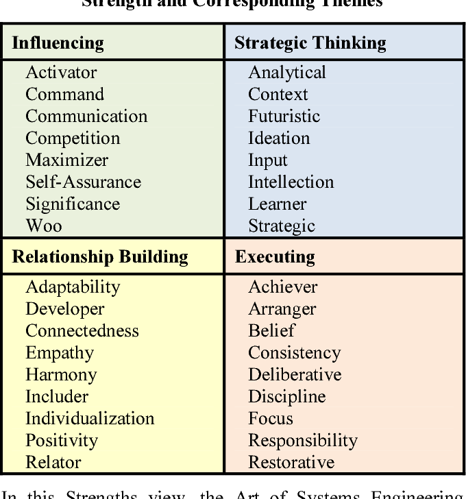 Table 4 from Exploring the art and science of systems