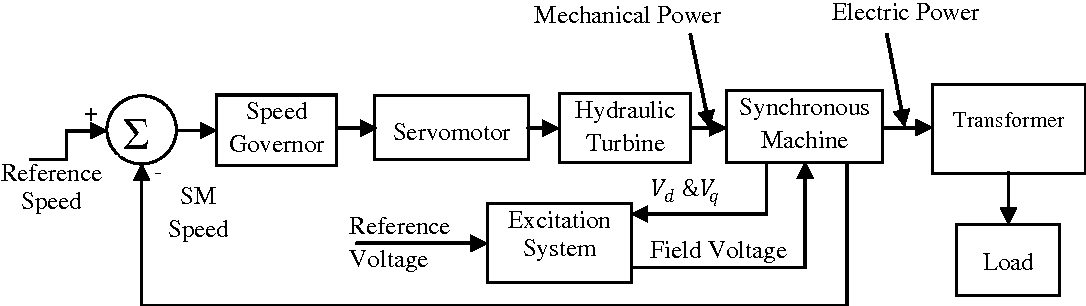 Figure 1 from Modeling of Hydraulic Turbine and Governor for Dynamic  Studies of HPP | Semantic Scholar | Hydro Power Plant Block Diagram |  | Semantic Scholar
