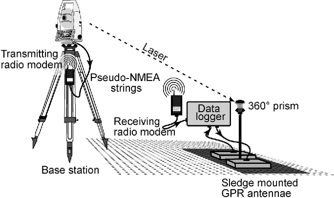 Figure 1 from On the Potential of Kinematic GPR Surveying