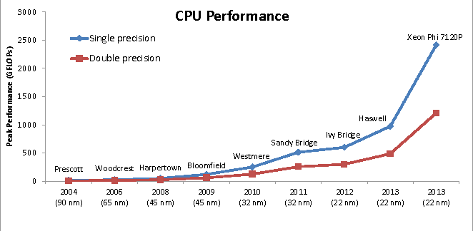 Trends of CPU, GPU and FPGA for high-performance computing