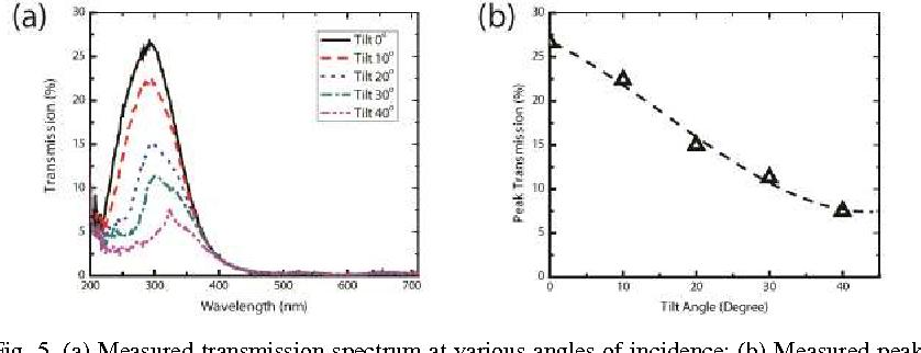 Figure 5 from Solar-blind deep-UV band-pass filter (250