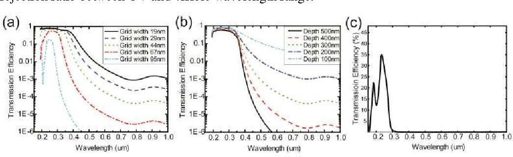 Figure 6 from Solar-blind deep-UV band-pass filter (250
