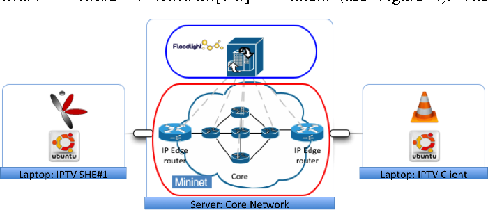 Experience of developing an openflow SDN prototype for