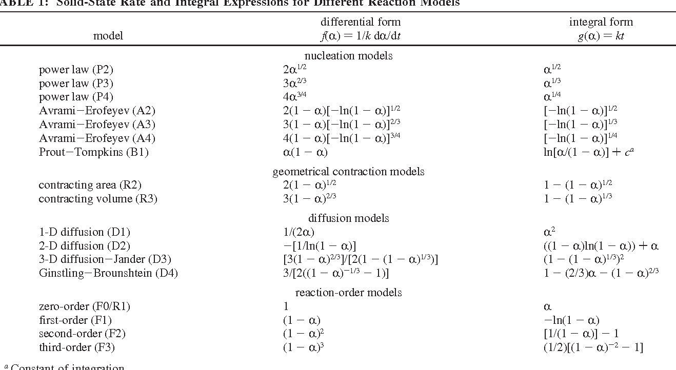 Solid-state kinetic models: basics and mathematical