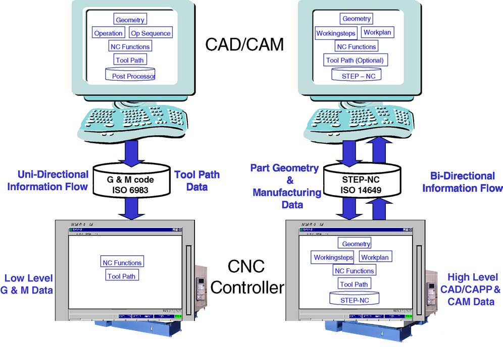 Making CNC machine tools more open, interoperable and