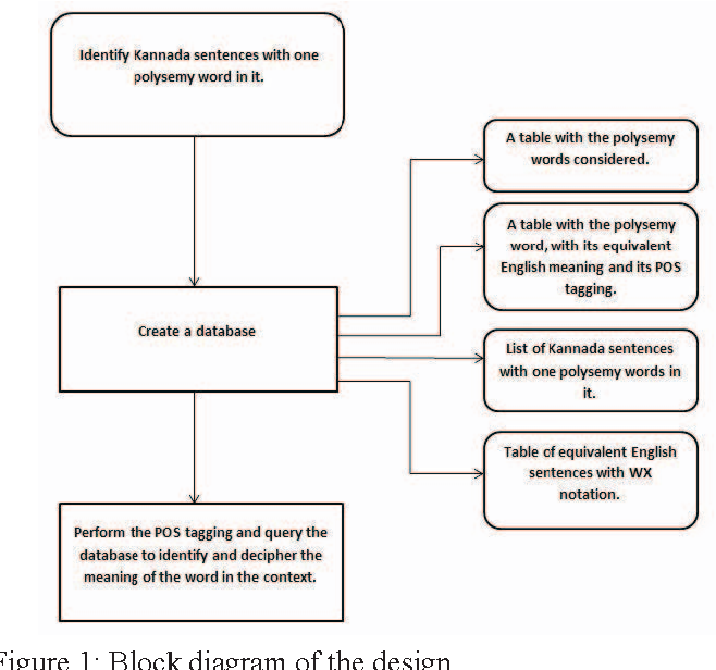 Figure 1 From Analysis Of Polysemy Words In Kannada Sentences Based On Parts Of Speech Semantic Scholar