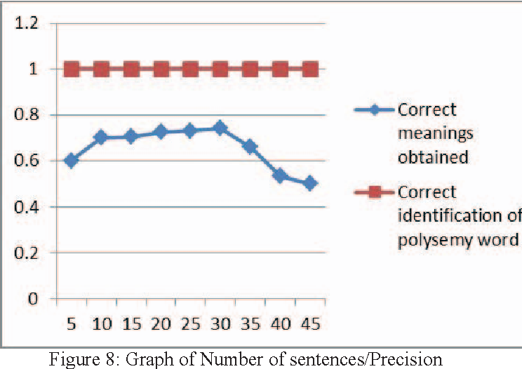 Figure 8 from Analysis of polysemy words in Kannada