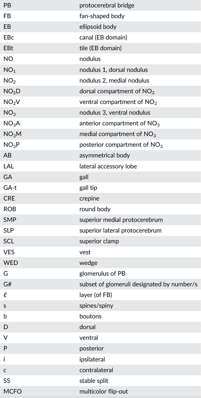 TABLE 1 Abbreviations