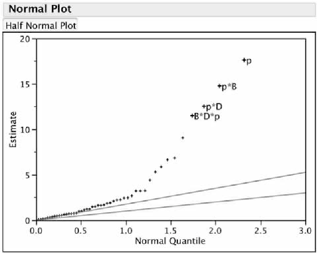 Split-Plot Designs - What, Why, and How - Semantic Scholar