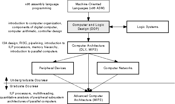Figure 1 From Dop A Cpu Core For Teaching Basics Of Computer Architecture Semantic Scholar