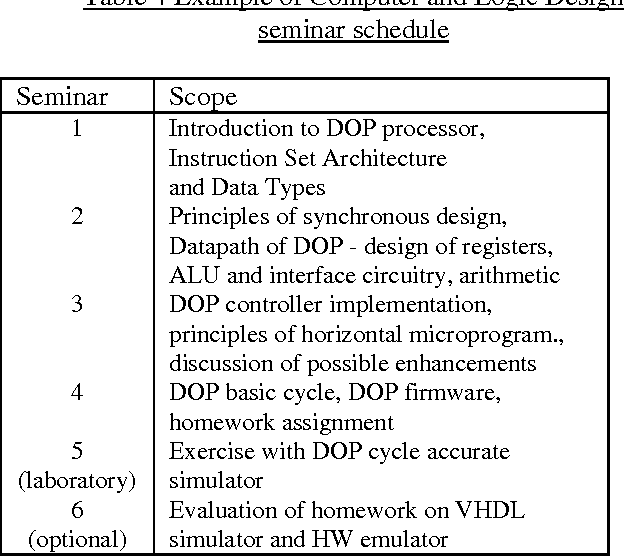 Table 4 From Dop A Cpu Core For Teaching Basics Of Computer Architecture Semantic Scholar