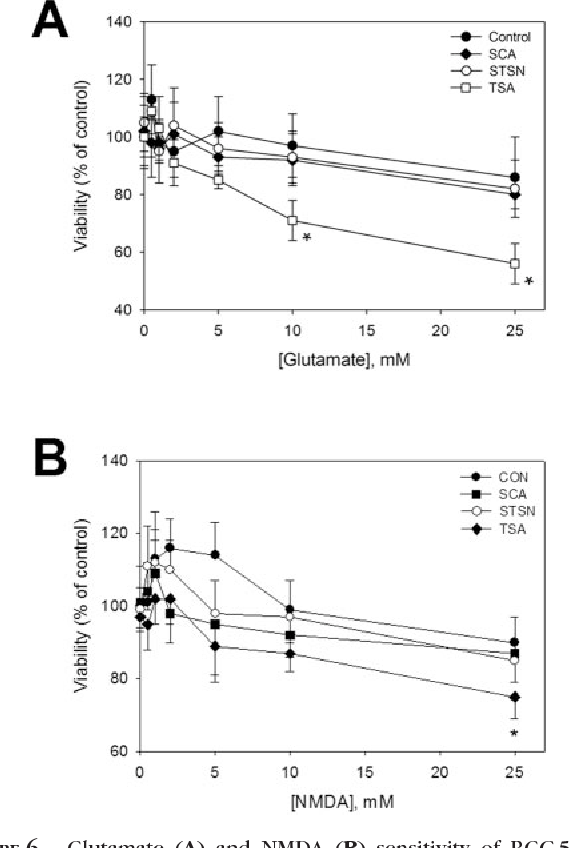FIGURE 6. Glutamate (A) and NMDA (B) sensitivity of RGC-5 cells treated with vehicle control, 50 g/mL sConA, 316 nM STSN, or 500 nM TSA, as measured by MTT reduction cell viability assay. Only TSA rendered the cells sensitive to glutamate and NMDA, and then only at significant levels at 10 mM (glutamate) or 25 mM (NMDA). *P 0.05, one-way ANOVA followed by post hoc Bonferroni test (n 6).
