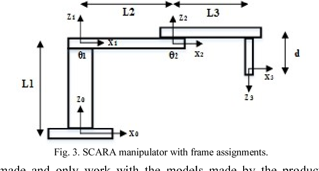 Figure 3 from Vision Assisted SCARA Manipulator Design and
