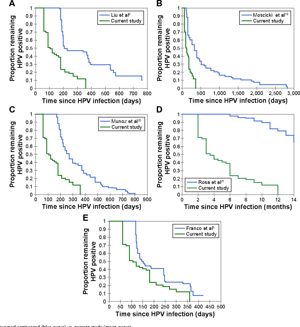 Figure 2 from Human papillomavirus (HPV): systemic treatment