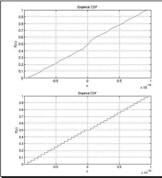 A low spurious level fractional-N frequency divider based on