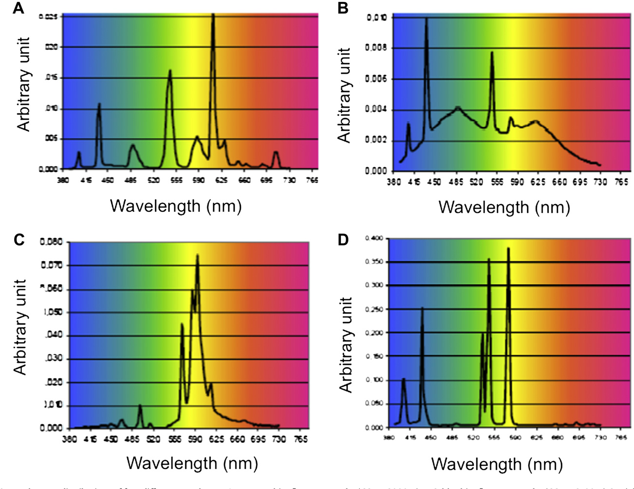Figure 7 from Light-emitting diodes (LED) for domestic