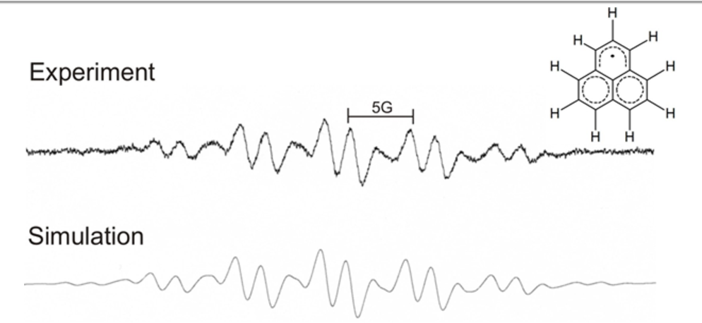Figure 3. ESR spectrum of 0.5mM Phenalenyl radical in Toluene. The Simulation shows a 0.983 correlation with the experimental data. The septet split due to the 6 equivalent ortho hydrogen atoms can be observed, however, the outer quartet is too faint to distinguish from the noise. The Quartet splitting due to the three equivalent ipso hydrogen atoms can be observed in the central region of the spectrum. Toluene was found to be inferior to mineral oil as a solvent and this mineral oil was used in all subsequent experiments. The experimental conditions were: 1mW MW power, 9.400 GHz MW freq., 3407.9G center, 50G sweep width, 0.05 modulation amplitude, 50 gain, 0.03 sec time constant, 8192 data points were plotted, and 1 4 minute long scan was run