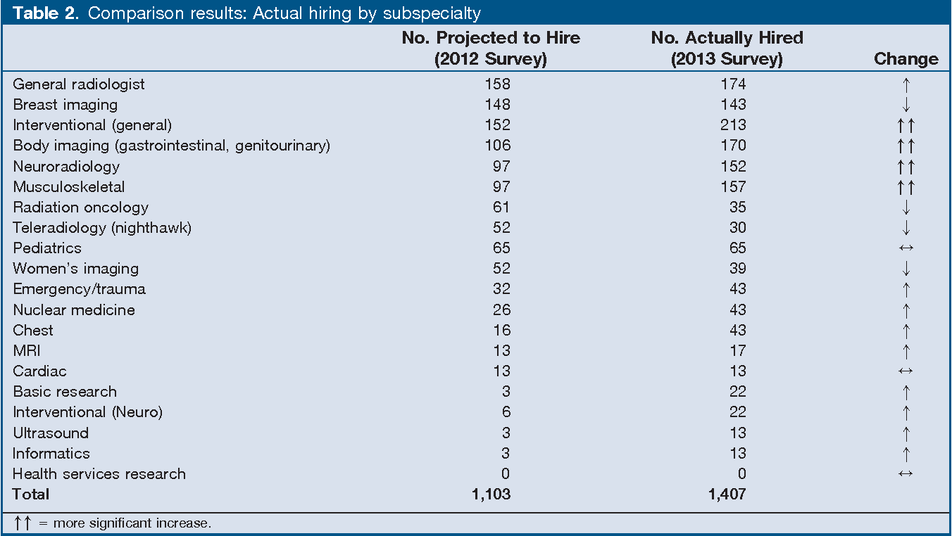 Table 2 from The 2013 ACR Commission on Human Resources