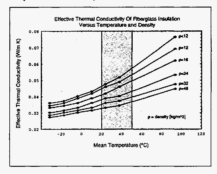 PDF] Impact of the temperature dependency of fiberglass