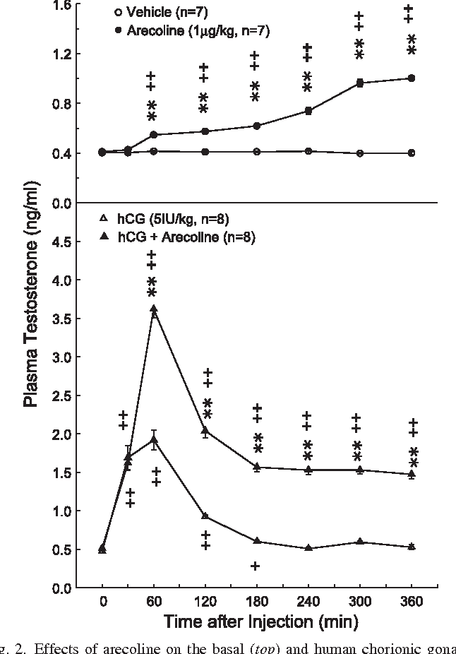 Figure 2 from Effects of arecoline on testosterone release