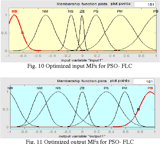 PDF] Optimized Fuzzy Control by Particle Swarm Optimization