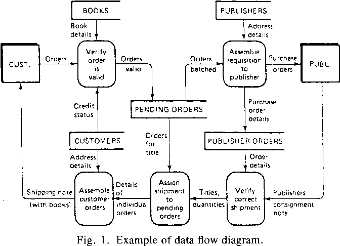 A layout algorithm for data flow diagrams - Semantic Scholar