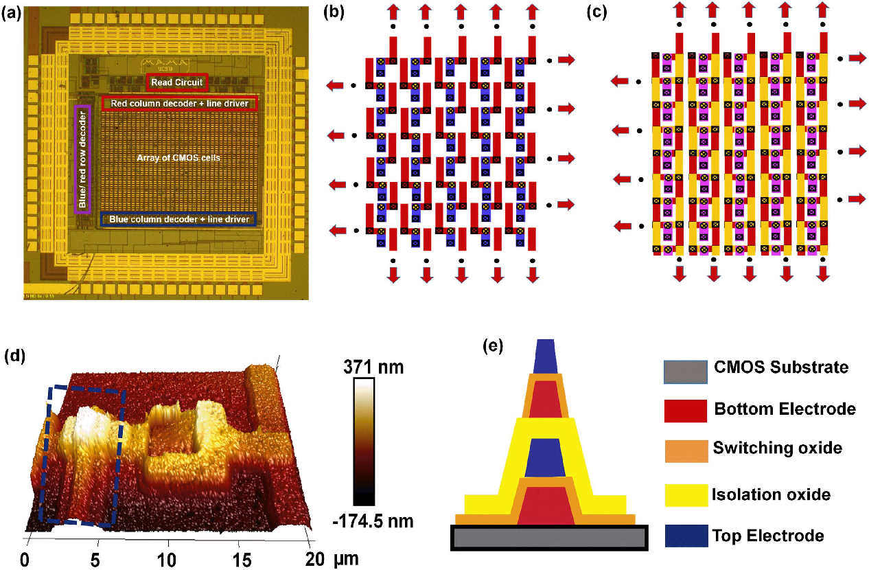 Figure 24 A Semiconductor Memory Chip Integrated Circuit