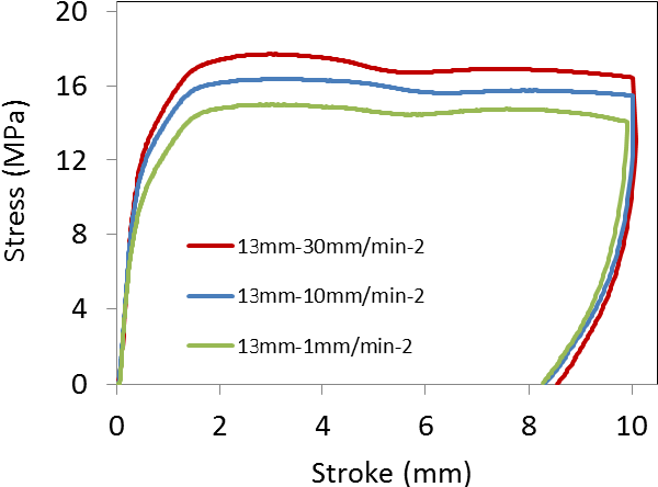 Figure 2 Typical load-stroke curves generated from the new test method, using an indenter of 13 mm in diameter to apply transverse loading to the maximum displacement of 10mm at 23oC.