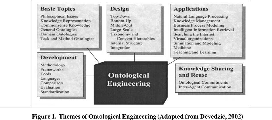 Pdf Ontoeng A Design Method For Ontology Engineering In Information Systems Semantic Scholar