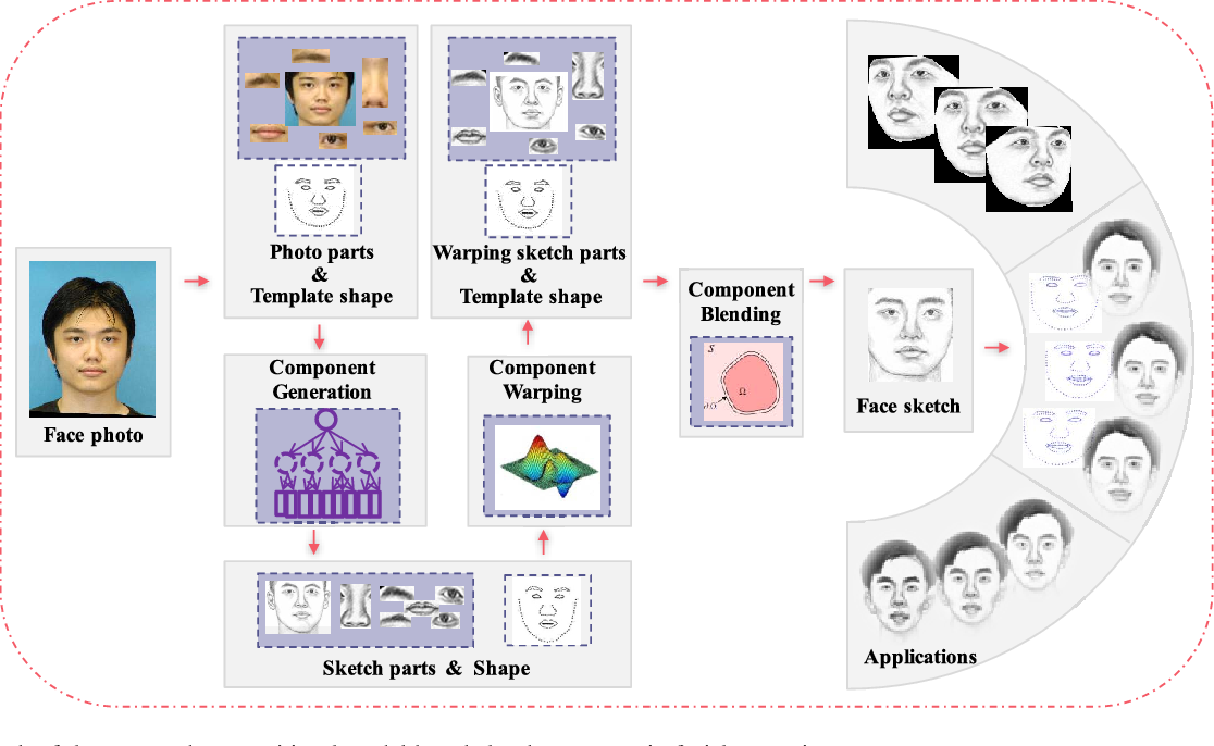 Figure 1 from Compositional Model-Based Sketch Generator in ...