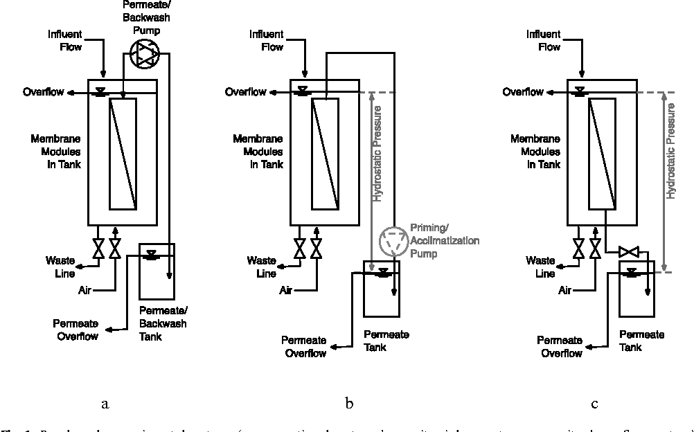 Operation of passive membrane systems for drinking water