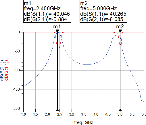 A cost effective dual band chebyshev parallel coupled