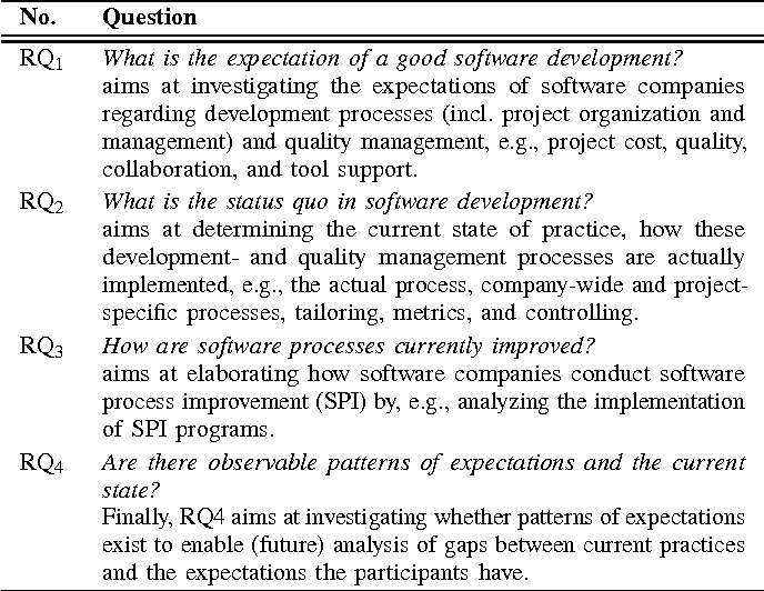 Systematic Software Development: A State of the Practice