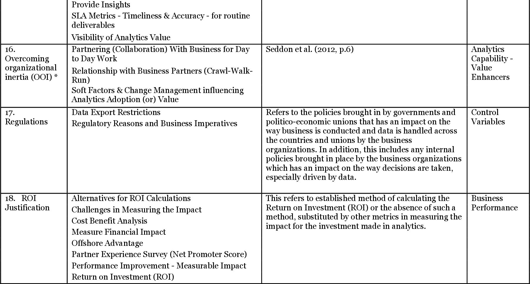 Business Analytics And Business Value A Case Study Semantic Scholar