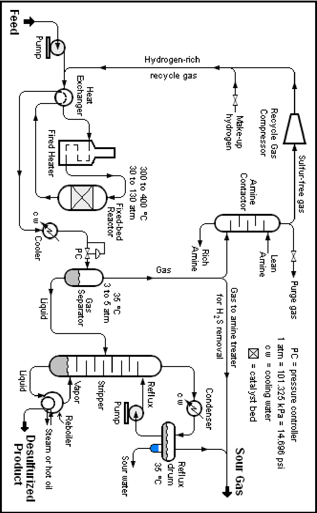 Figure 1 from Design Parameters for a Hydro desulfurization