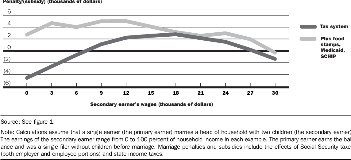 The hefty penalty on marriage facing many households with