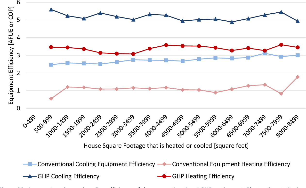 Figure 33 from Geothermal Heat Pump System for U S