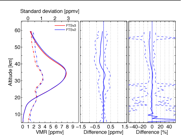 Figure 1 from ACE-FTS Version 3 0 Data Set: Validation and