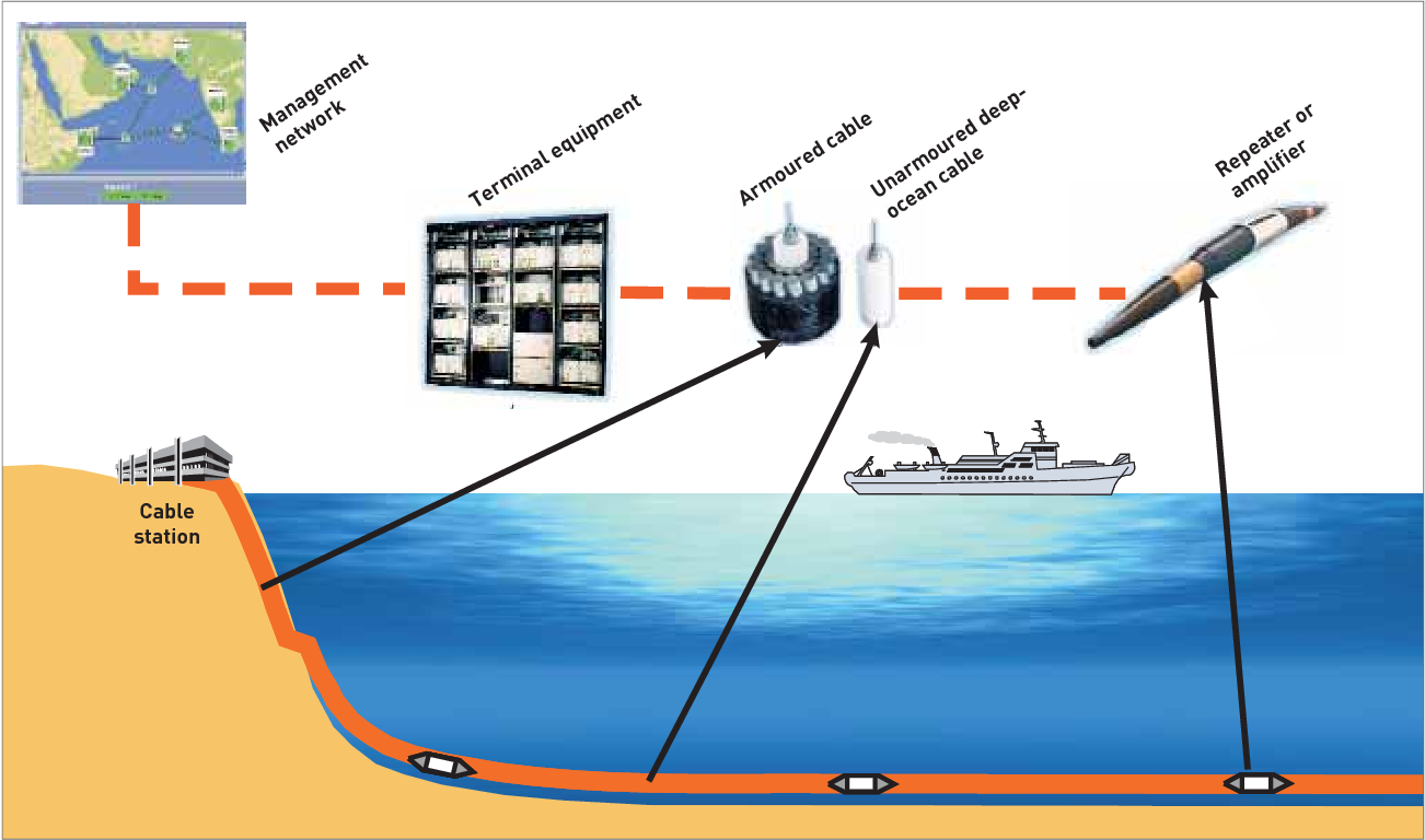 Figure 3 3 from Submarine cables and the oceans : connecting