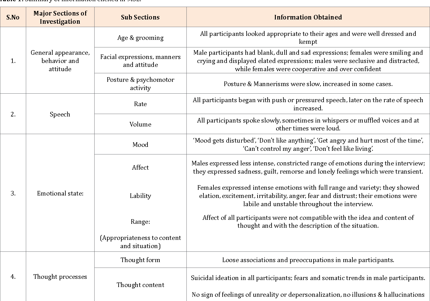 Mental Status Exam Speech Examples